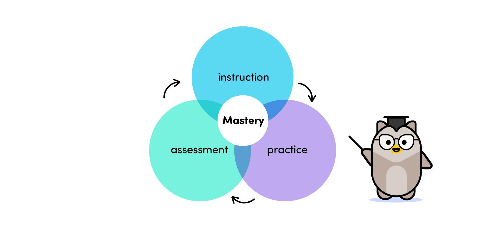 Mastery Venn diagram